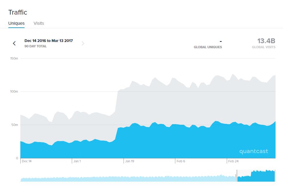 revcontent largest content recommendation network quantcast