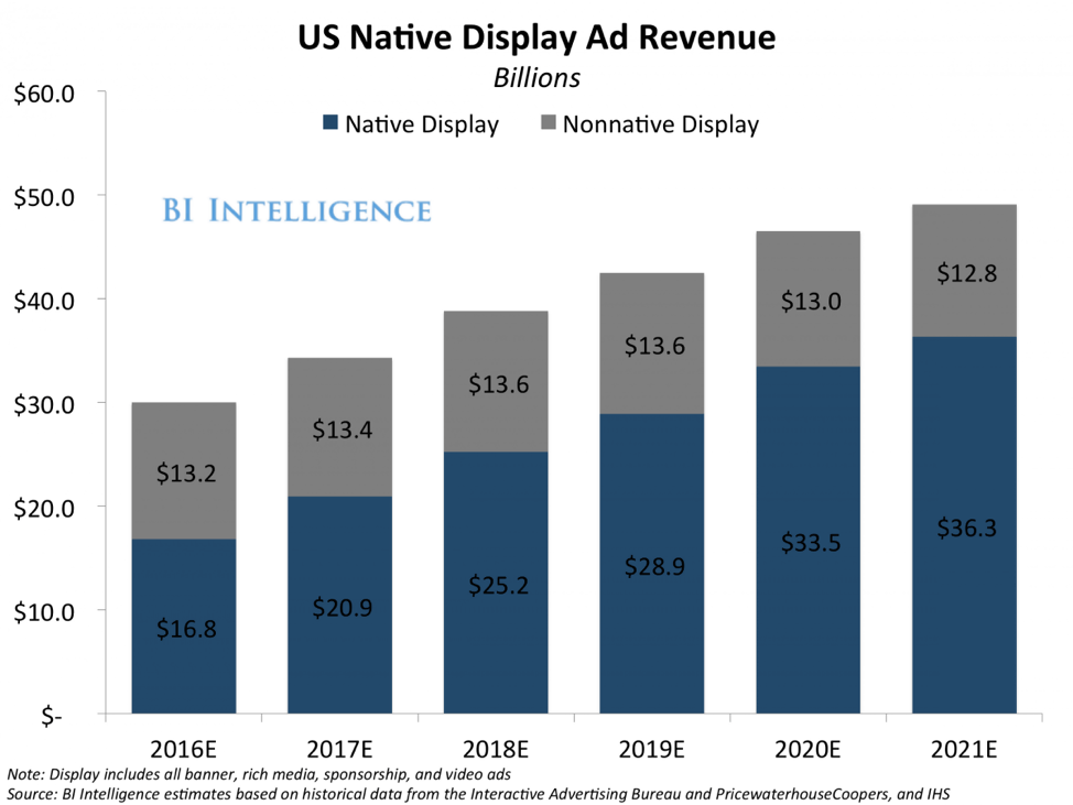 native advertising graph