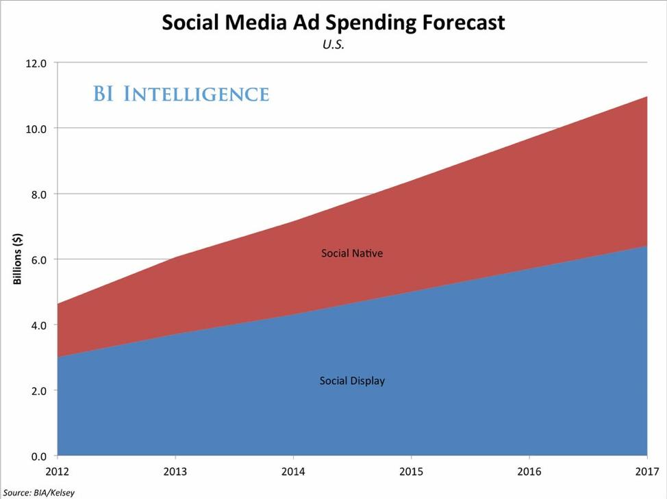 social media spending forecast